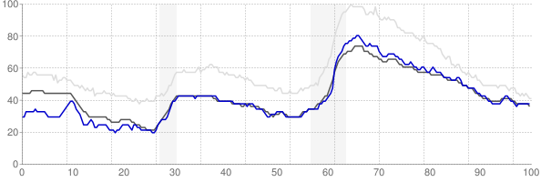 Roanoke, Virginia monthly unemployment rate chart